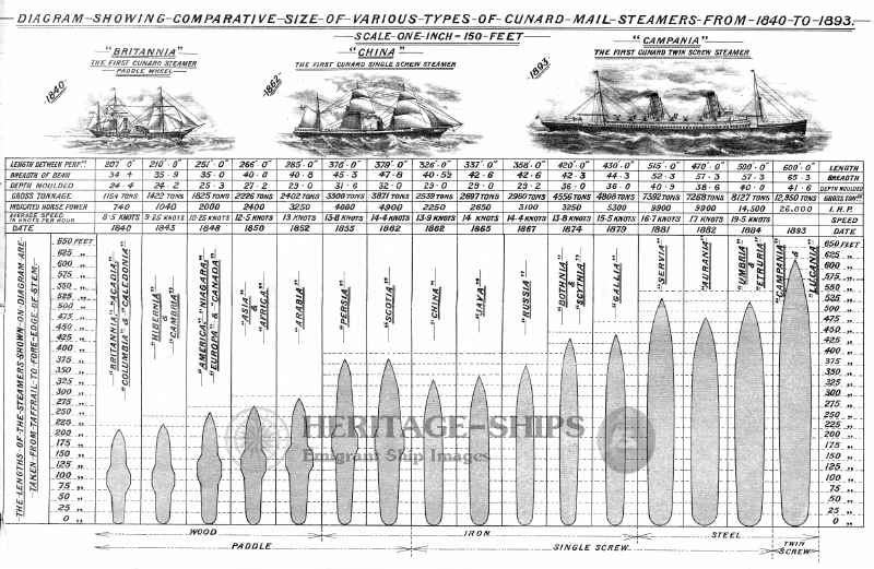 Comparative size of Cunarders 1840-1893